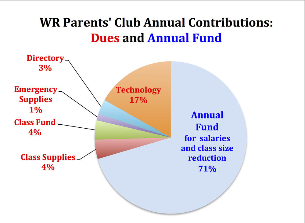 wr parents  club annual contributions dues and annual fund pie chart